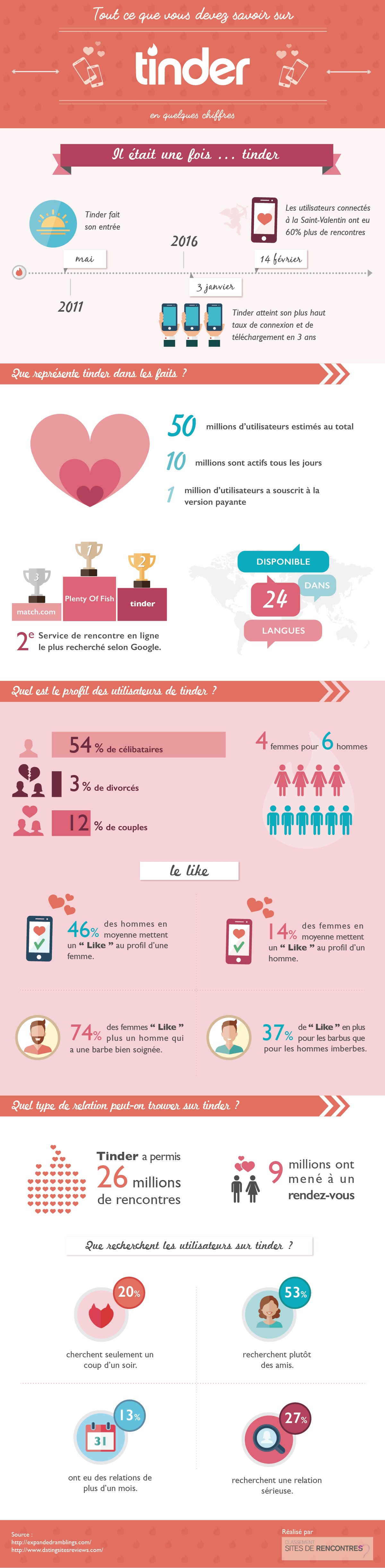 Infographie chiffres Tinder